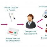 SERVICIO DE TELEASISTENCIA Y DE ASISTENCIA PERSONALIZADA PARA LAS ENTIDADES DE COCEMFE ARAGÓN.